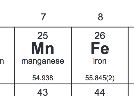 Manganese and Iron Periodic Table